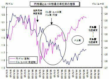 FX相場:円ドル、ユーロドルの推...